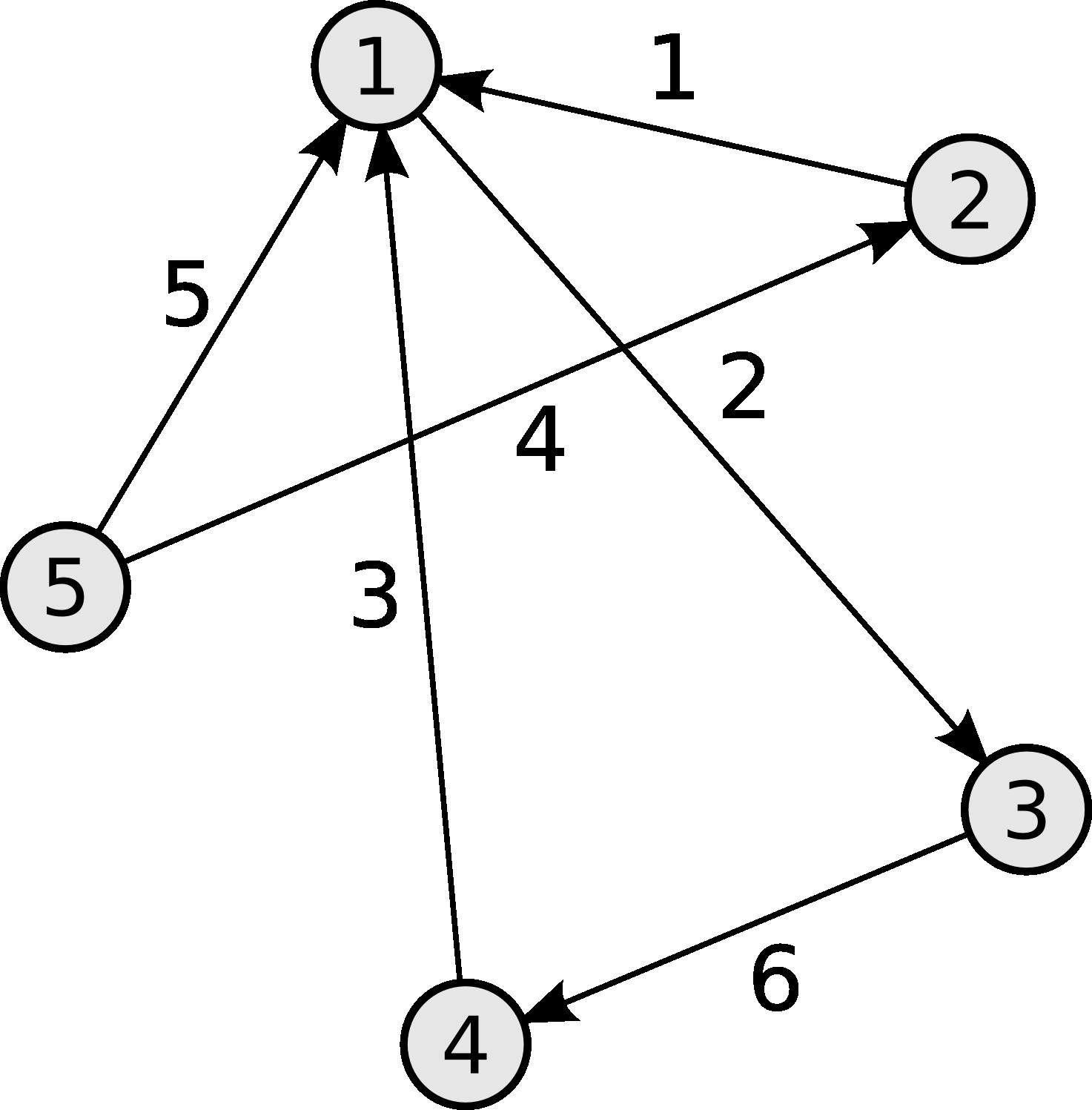 продаже найти маршрут из матрицы узлов с само собой