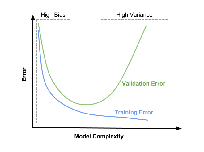Файл:Bias-Variance-Tradeoff.png