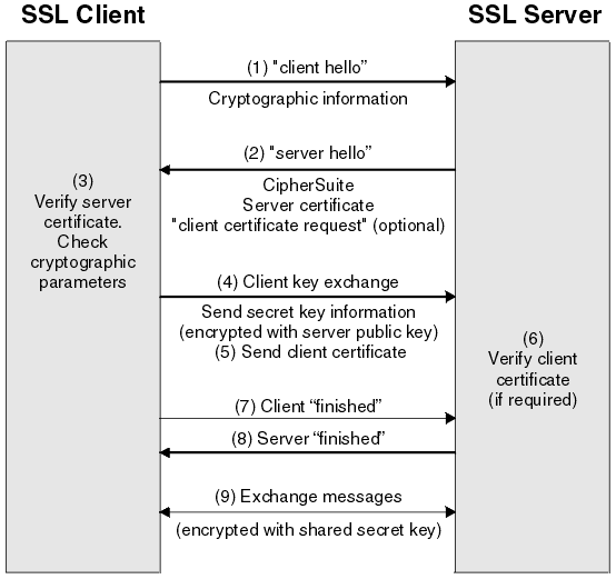 an introduction to ssh ssl Introduction to ssl and tls certificates secured transactions secured and unsecured websites secured government certificates  ssl and certificates tutorial ssh and ssl certificates.