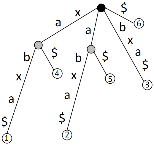 Файл:Suffix tree 3.png