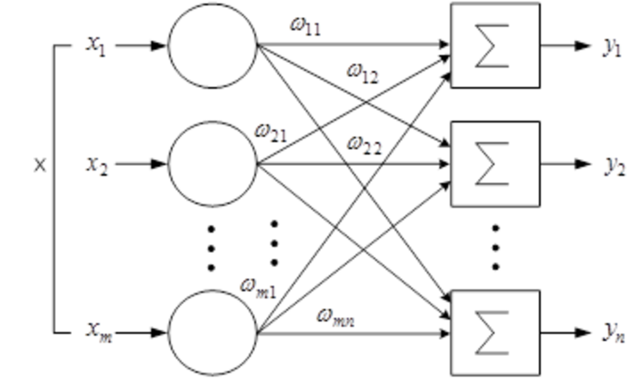 Файл:Singler-layer-network.png