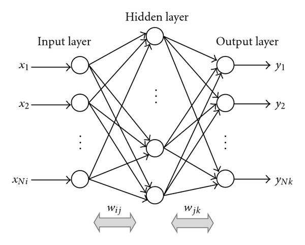Файл:Schematic-diagram-of-a-general-back-propagation-neural-network.png