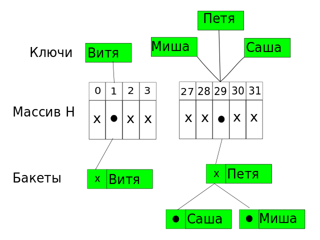 Файл:Hashing in Java8.png