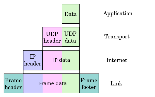 Файл:UDP Encapsulation.png