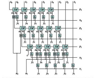 Схема матричного умножителя