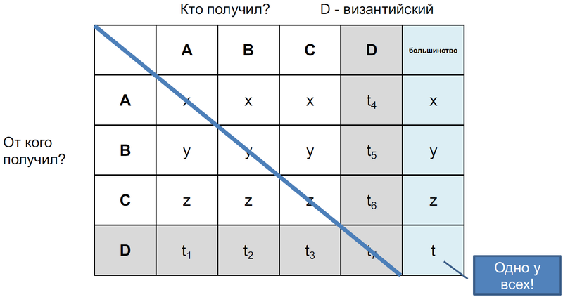 Файл:Distributed-byzantine-4-1.png