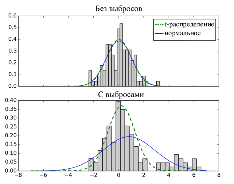 Файл:Outlier normal distribution.png