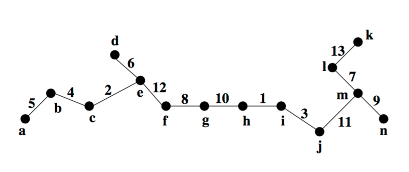 Файл:RC graph example.png