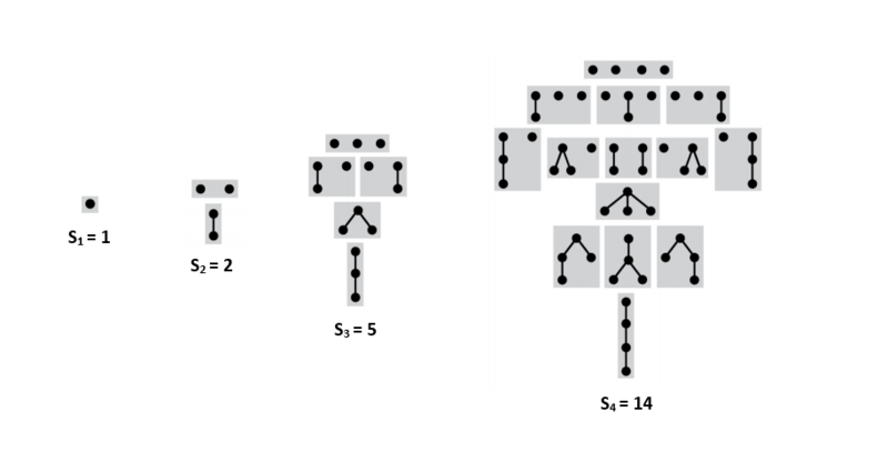 Файл:Sequence of rooted Trees.png
