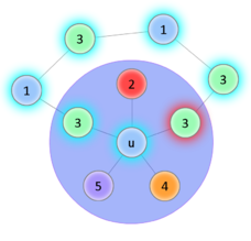Хроматическое число планарного графа — Викиконспекты