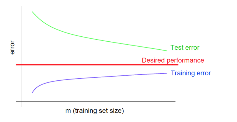 Файл:High variance learning curve.png
