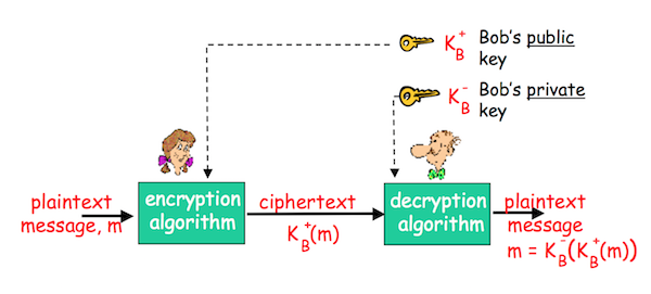 Файл:Public Key Cryptography.png