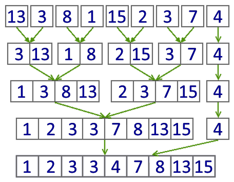 Файл:Merge sort itearative.png
