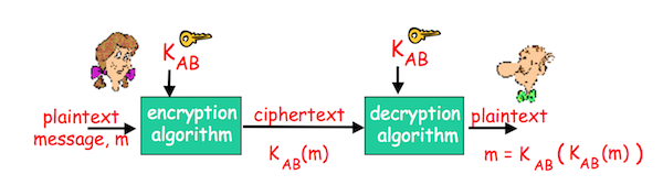 Symmetric Key Cryptography.png