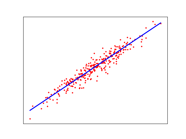 Файл:Linear regression example.png