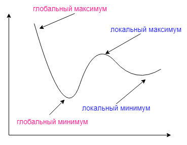 Файл:Extrema example.png