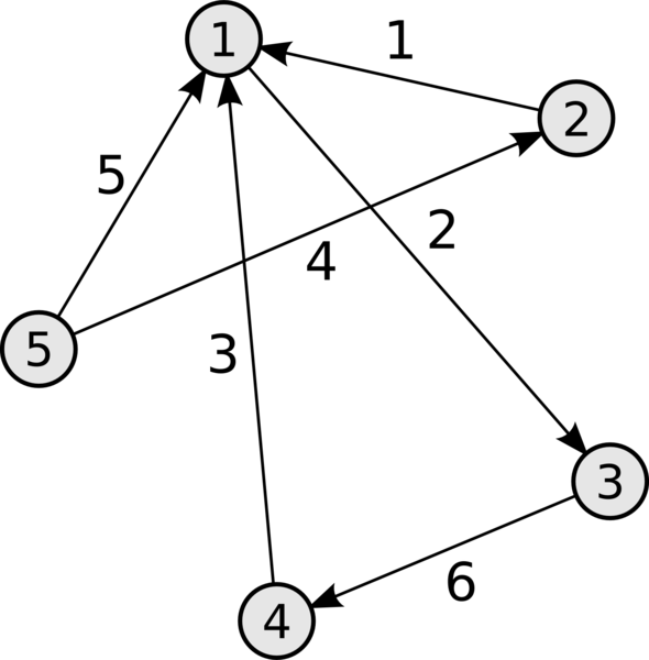Файл:Incidence matrix directed graph.png