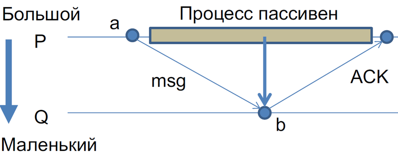 Файл:Distributed-order-sync-algo-big.png