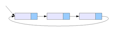 Circurlar linked list.png (872×241).png