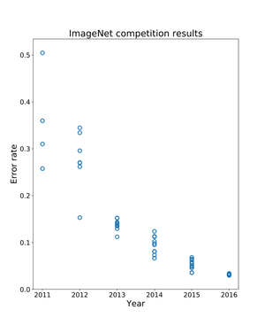 Imagenet-contest.png